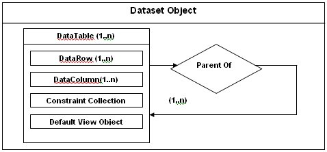 What is the purpose of Dataset in ADO NET?