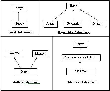 How is Inheritance achieved in C# (C Sharp)?