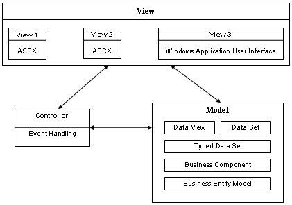Asp.Net Mvc Design Pattern - Upload & Share PowerPoint